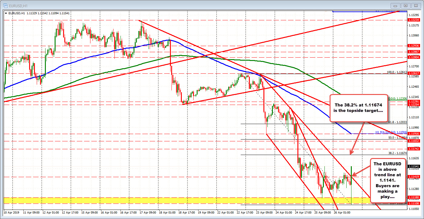EURUSD is above a trend line at 1.1141