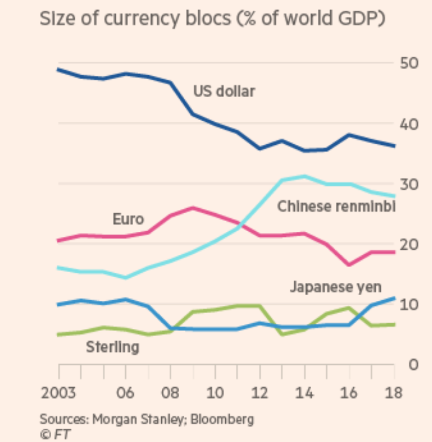 As China rises, so will the Chinese currency