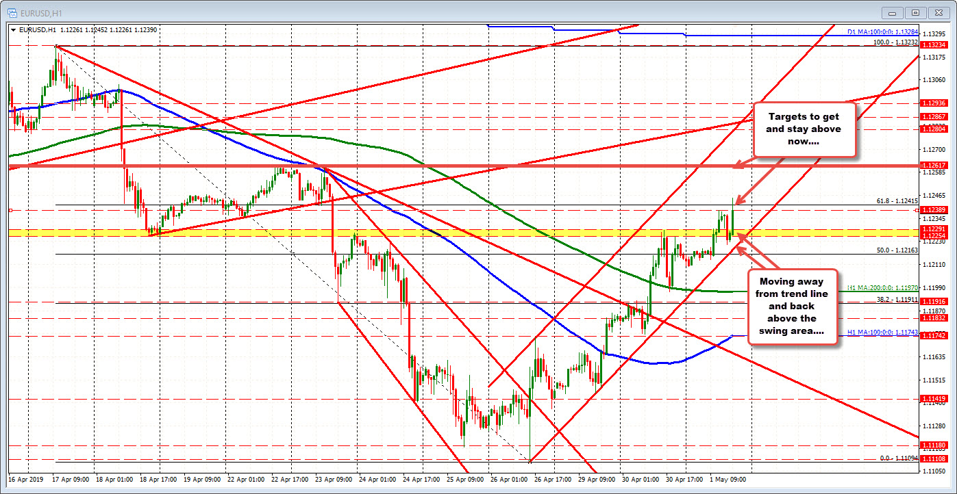EURUSD and GBPUSD trade to new highs