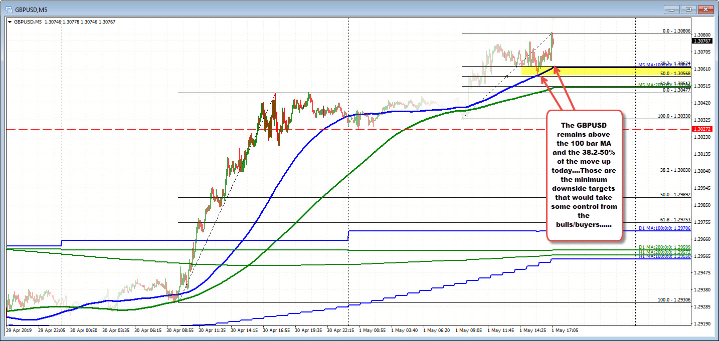 GBPUSD stays above the 100 bar MA on the 5-minute chart