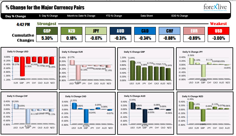 The GBP was the strongest wall the USD was the weakest today.