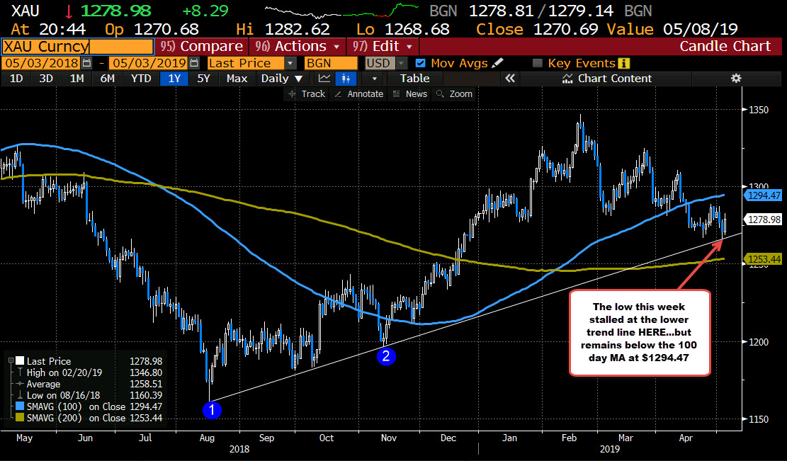 Gold bounced off a trend line this week
