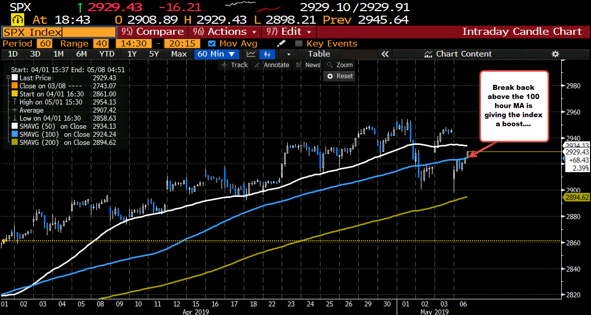 The S&P indesx is back above its 100 hour MA