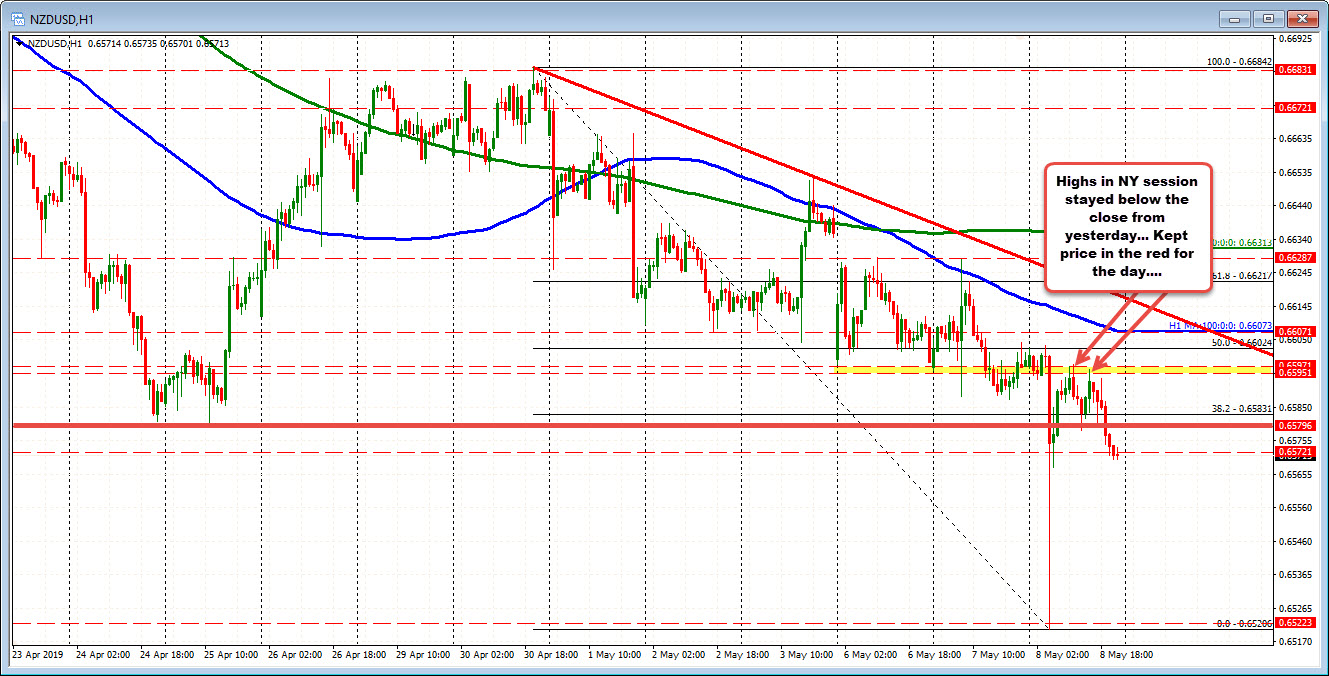NZD stays in the red in the NY session