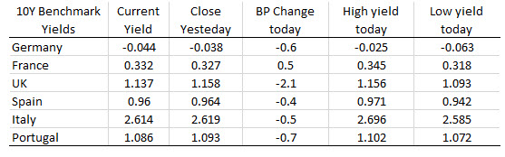 European 10 year benchmark yields and did session mostly lower