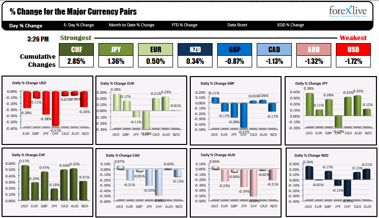 The CHF is the strongest and the dollar and AUD are the weakest in a mixed up currency day.