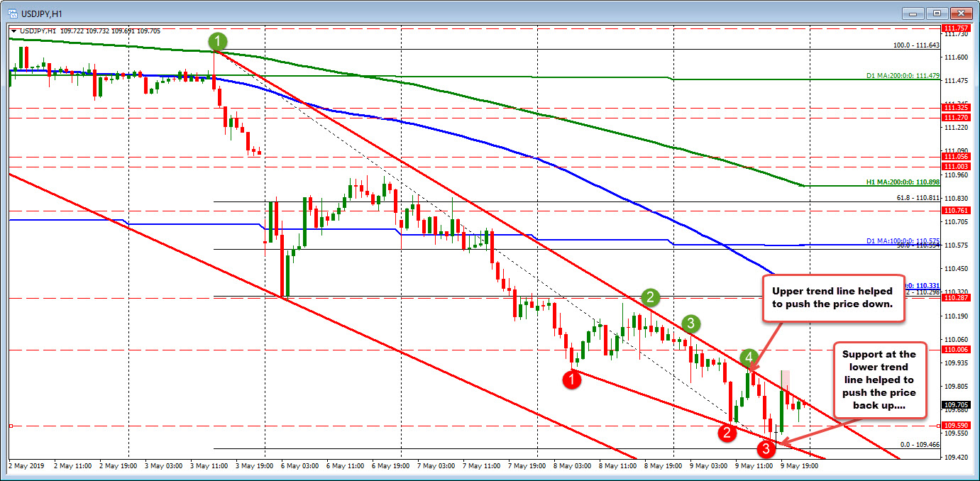 USDJPY ping pongs near trend lines today.