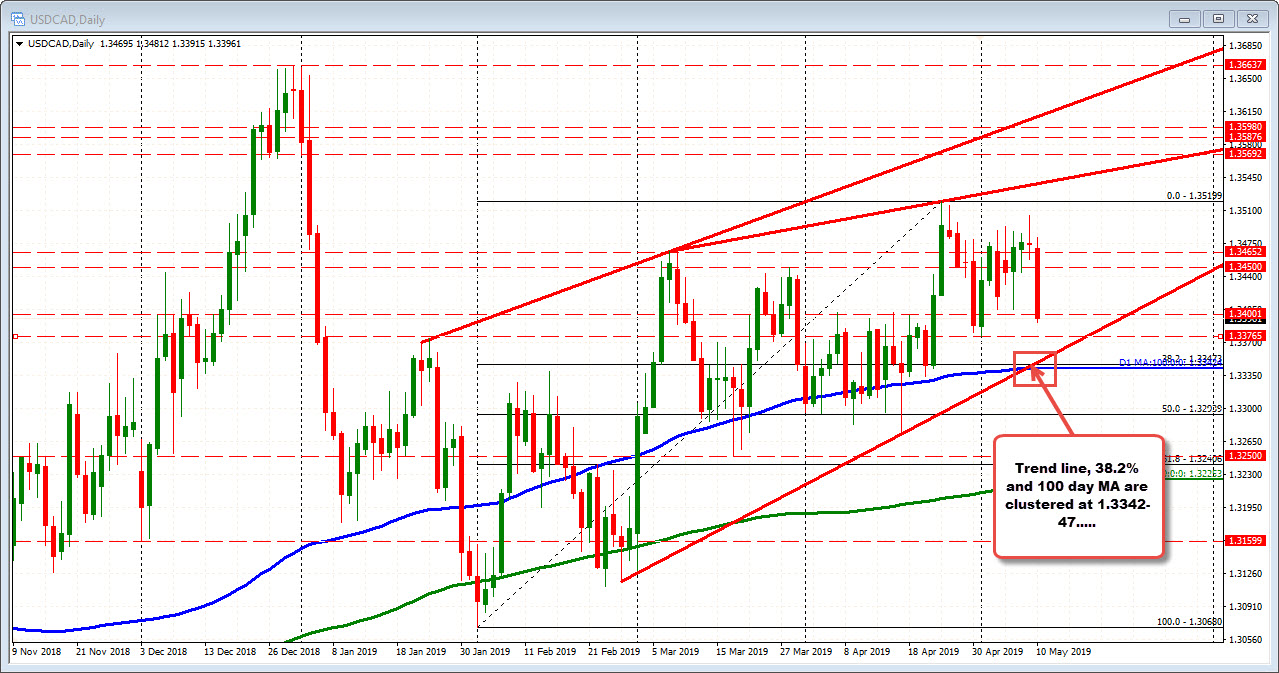USDCAD on the daily chart has strong support target at 1.3342-47