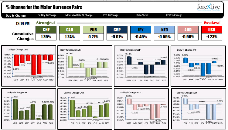 The USD is the weakest now