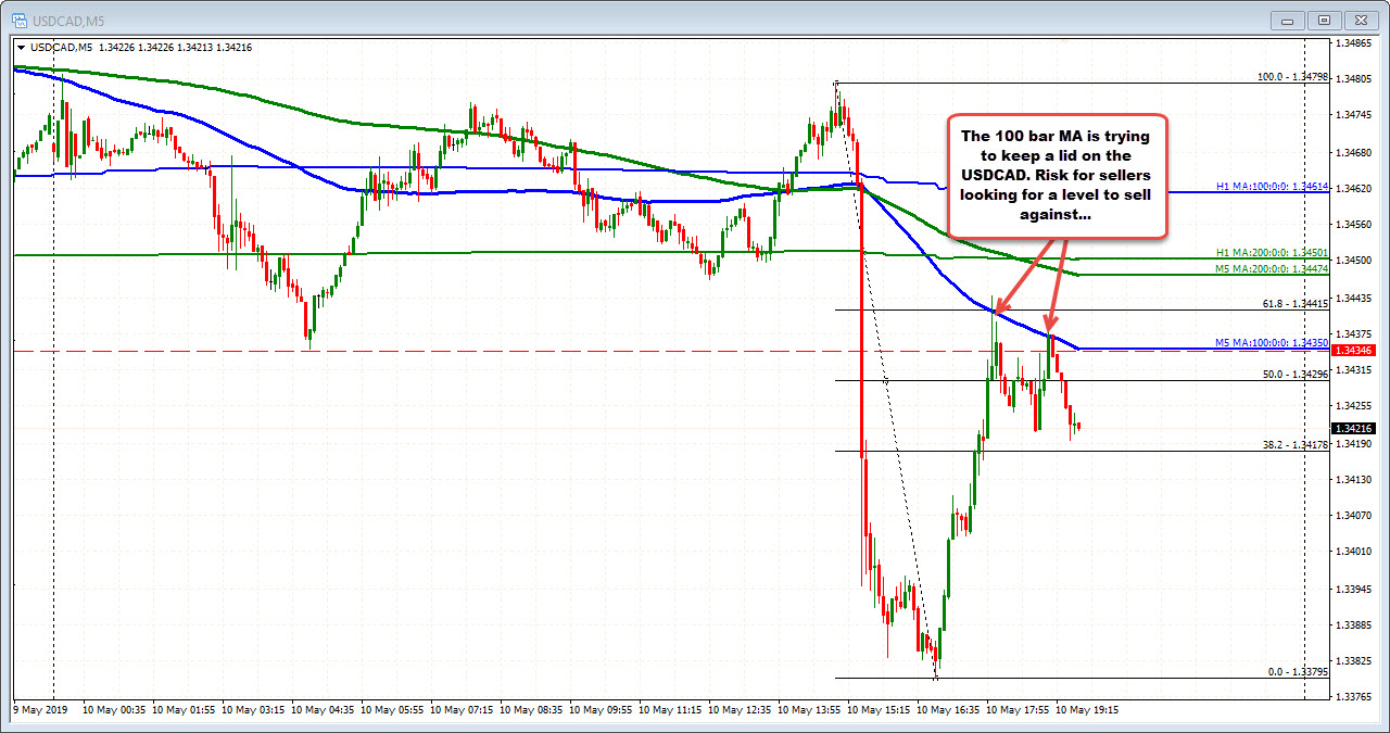 The USDCAD has ripped up to the 100 bar MA on the 5 minute chart.  Stay below keeps the sellers in control.