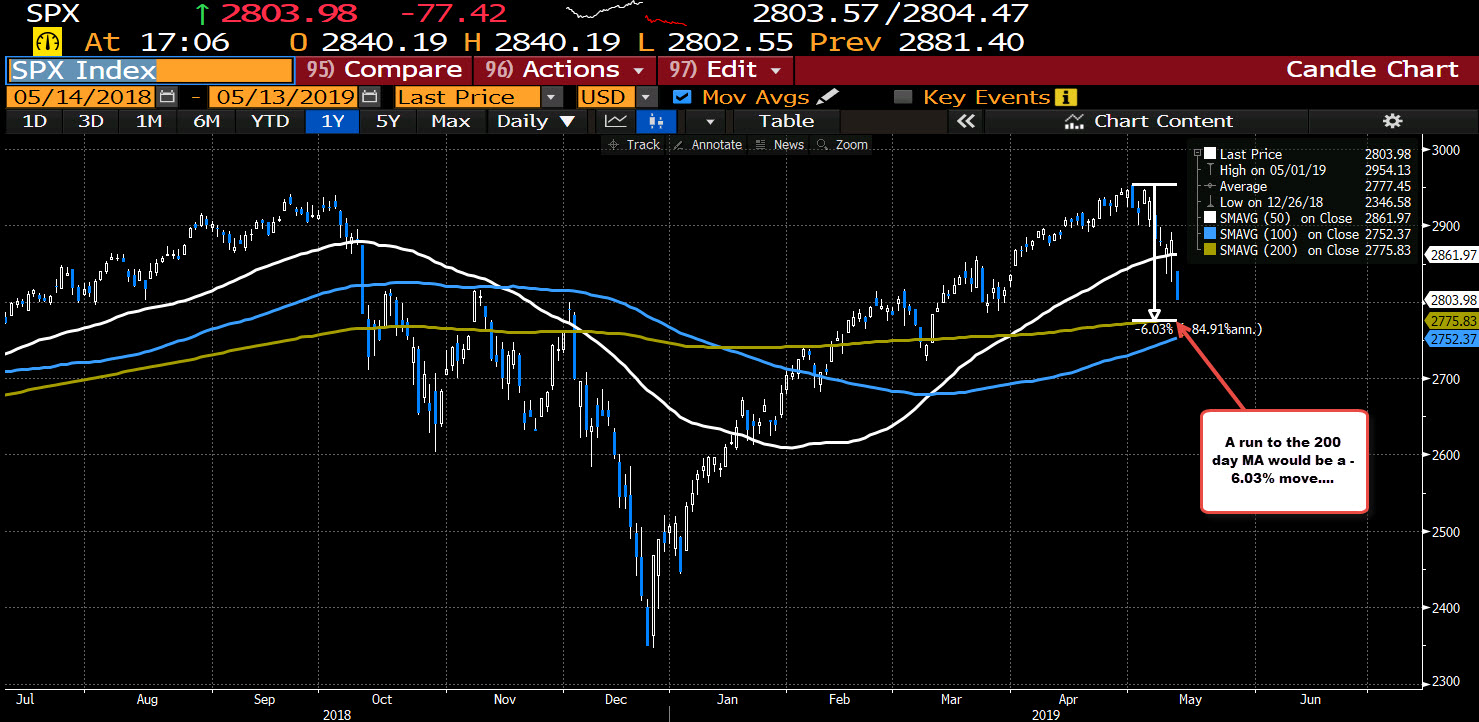S&p move to the 200 day MA would be a 6% decline from the high.