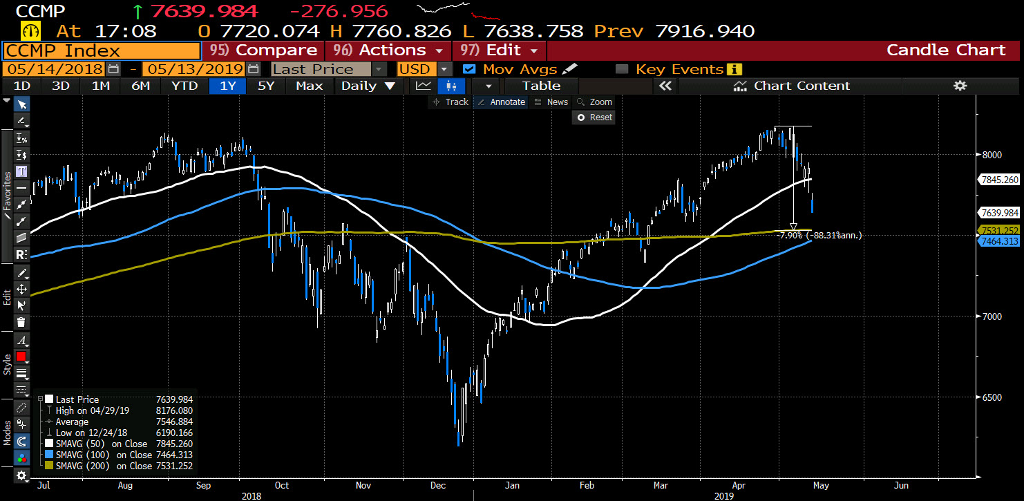 A fall in the Nasdaq to the 200 day MA would be a 7.9% decline.