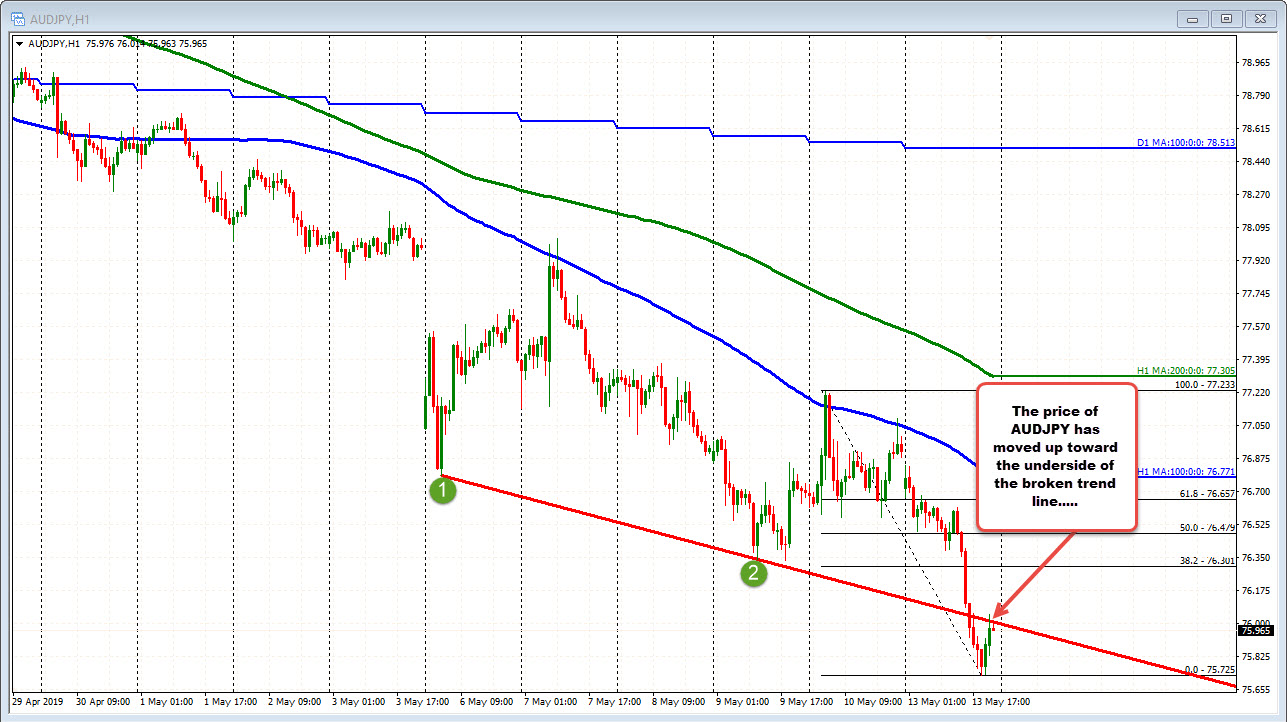 AUDJPY tests underside of broken trend line