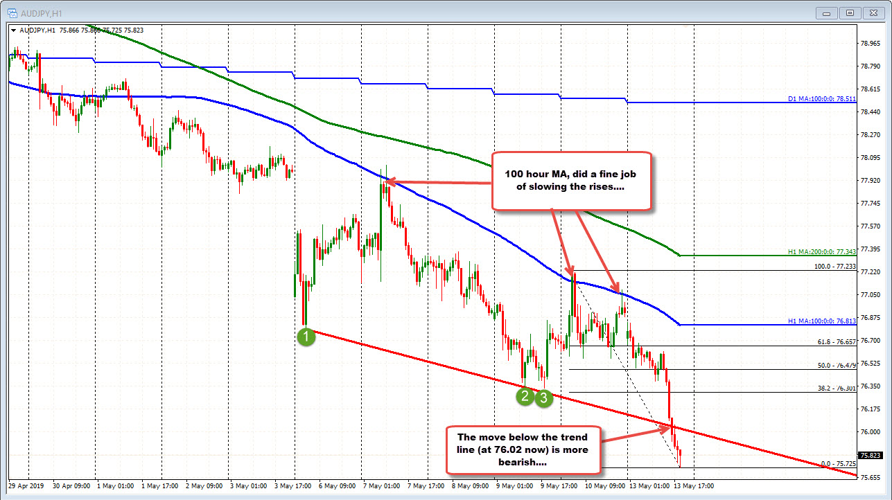 The AUDJPY on the hourly chart.