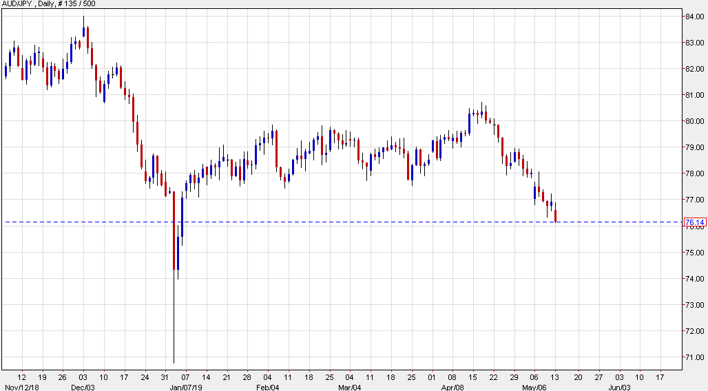 AUD/JPY down more than 1%