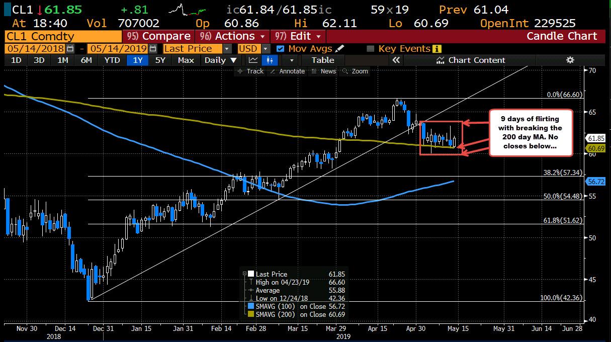 Crude Oil Futures Settle At $61.78