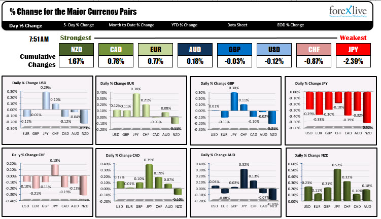The strongest and weakest currencies as NA trader enter for the day