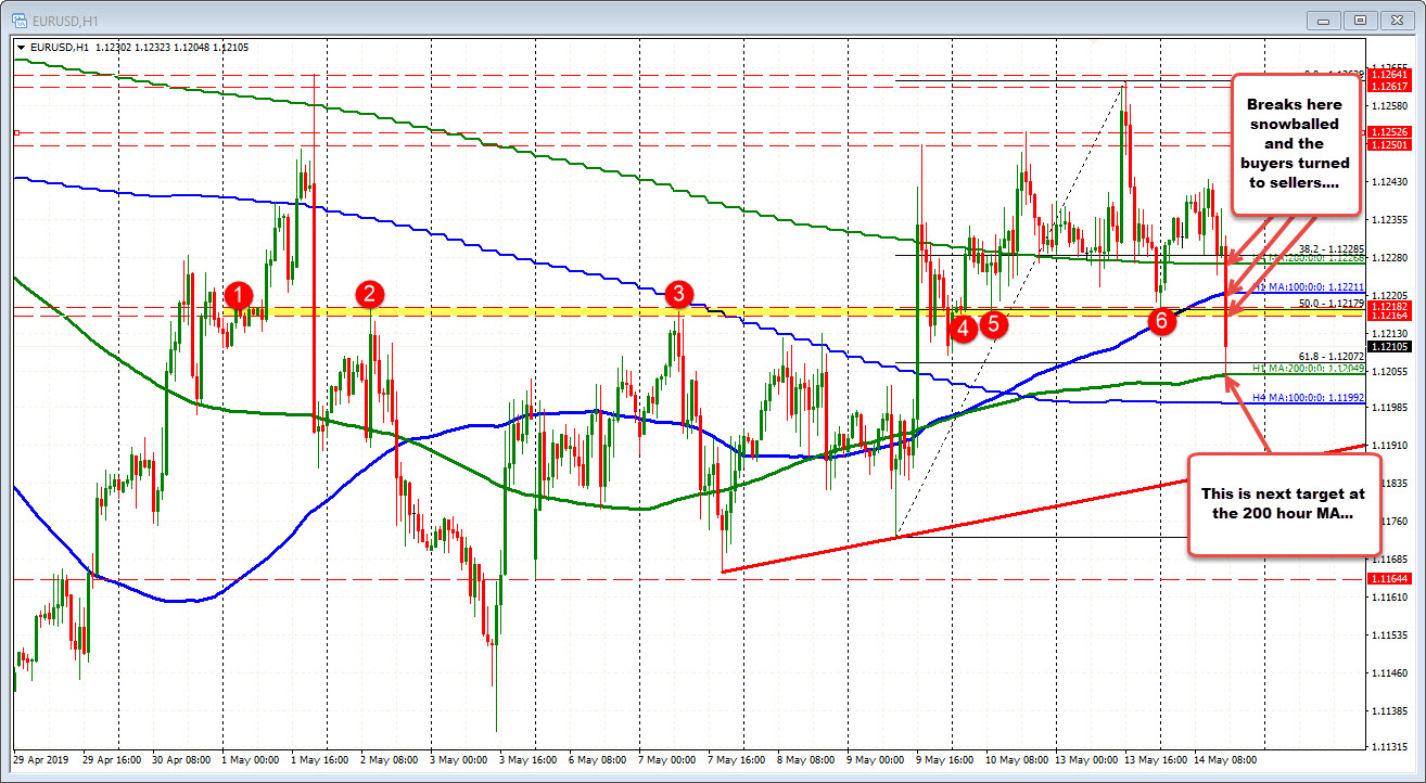 EURUSD trades down to the 200 hour mA