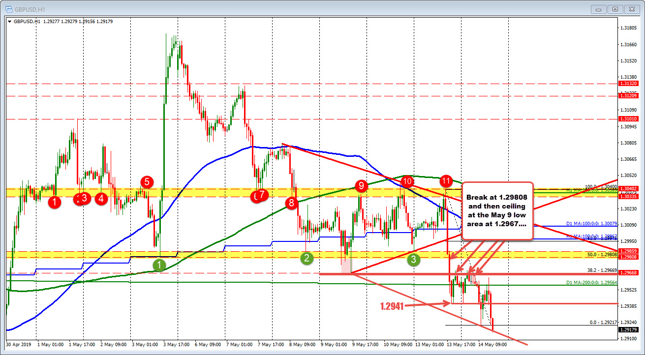 GBPUSD steps to a new session low