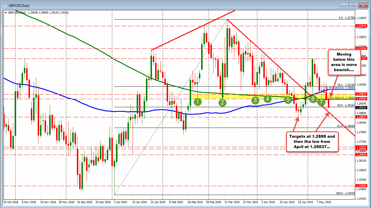 GBPUSD on the daily chart is looking toward 1.2888 and 1.2863 on more weakness