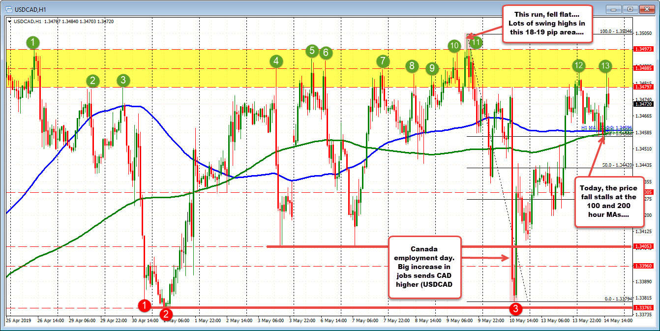 The USDCAD retraces the employment move