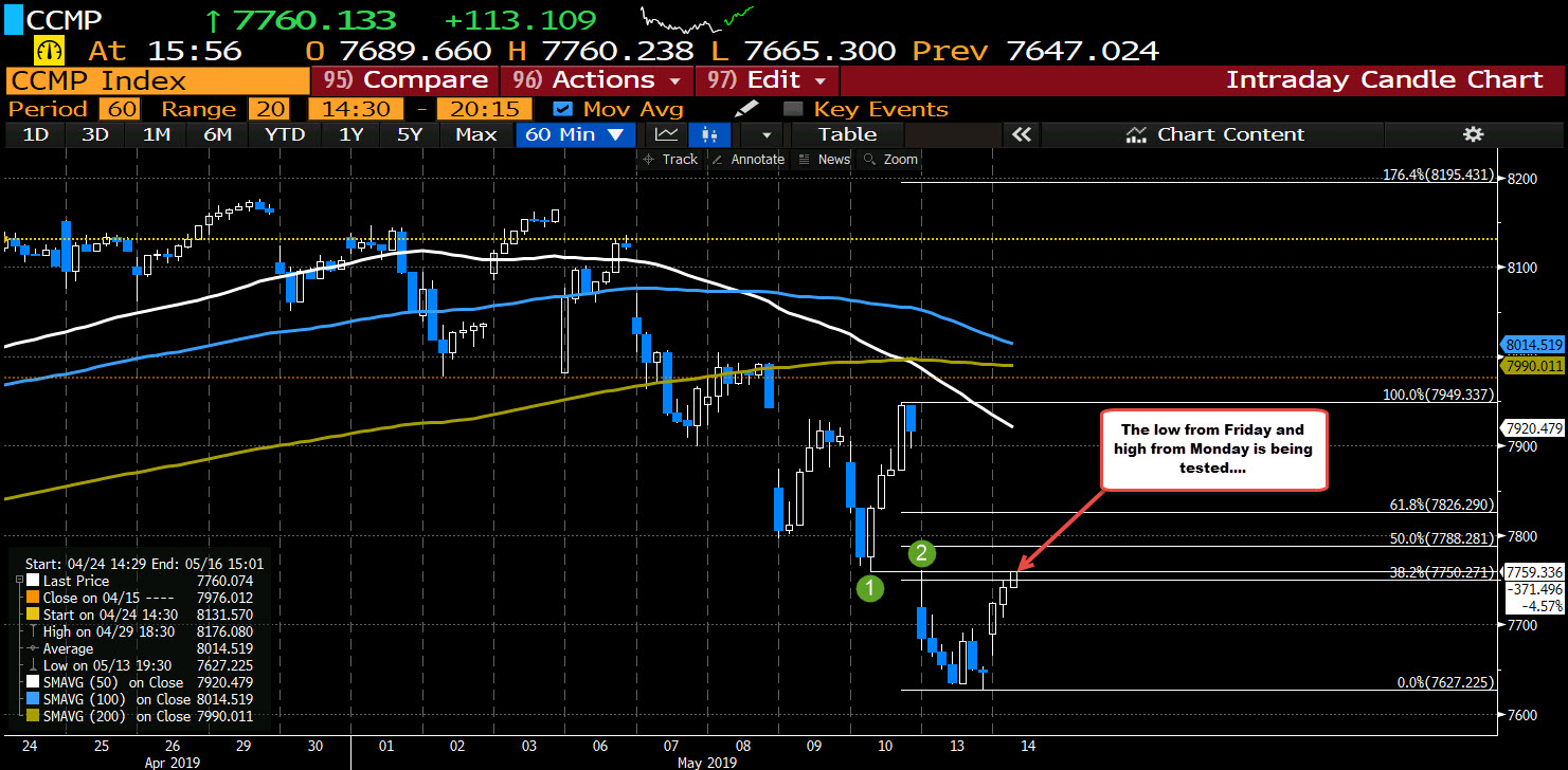 Nasdaq tests the low from Friday, and high from yesterday