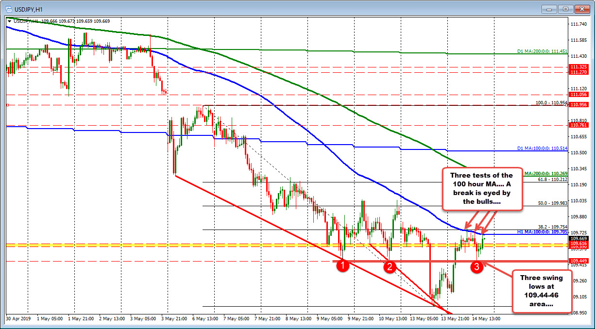 The USDJPY has support at 109.44-46 and is using the 100 hour MA as resistance.