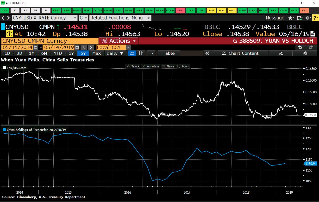 USD/CNY weakness