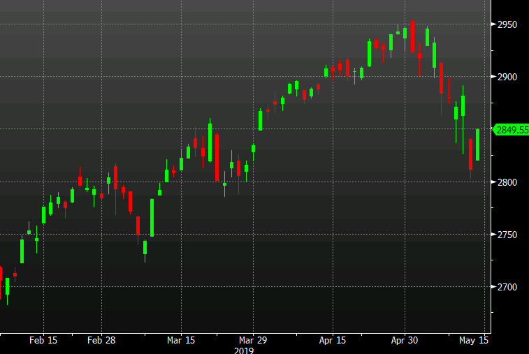 S&P 500 at the highs of the day