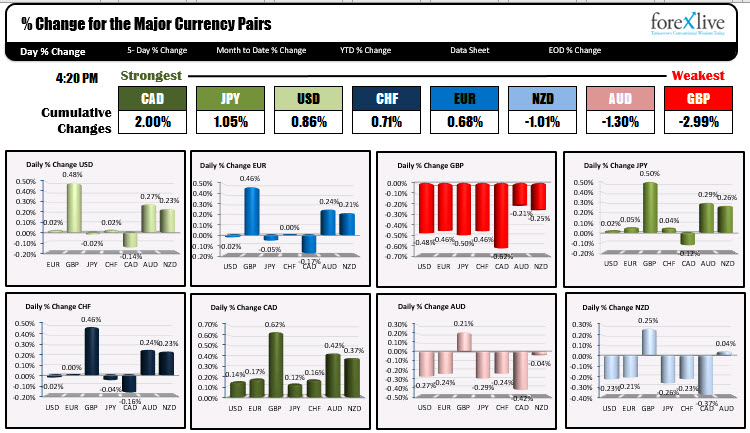 The CAD is ending as the strongest, while the GBP is the weakest.