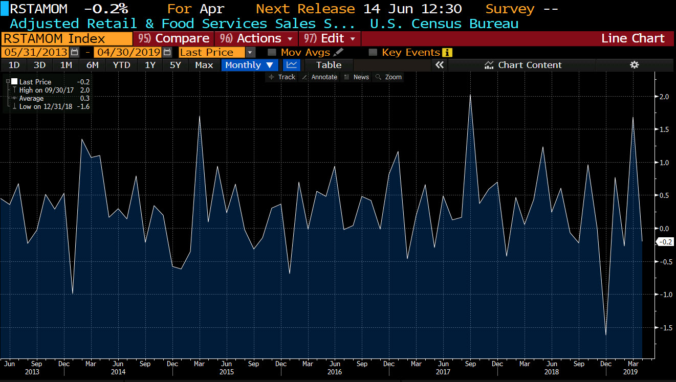 US advance retail sales for April 2019: