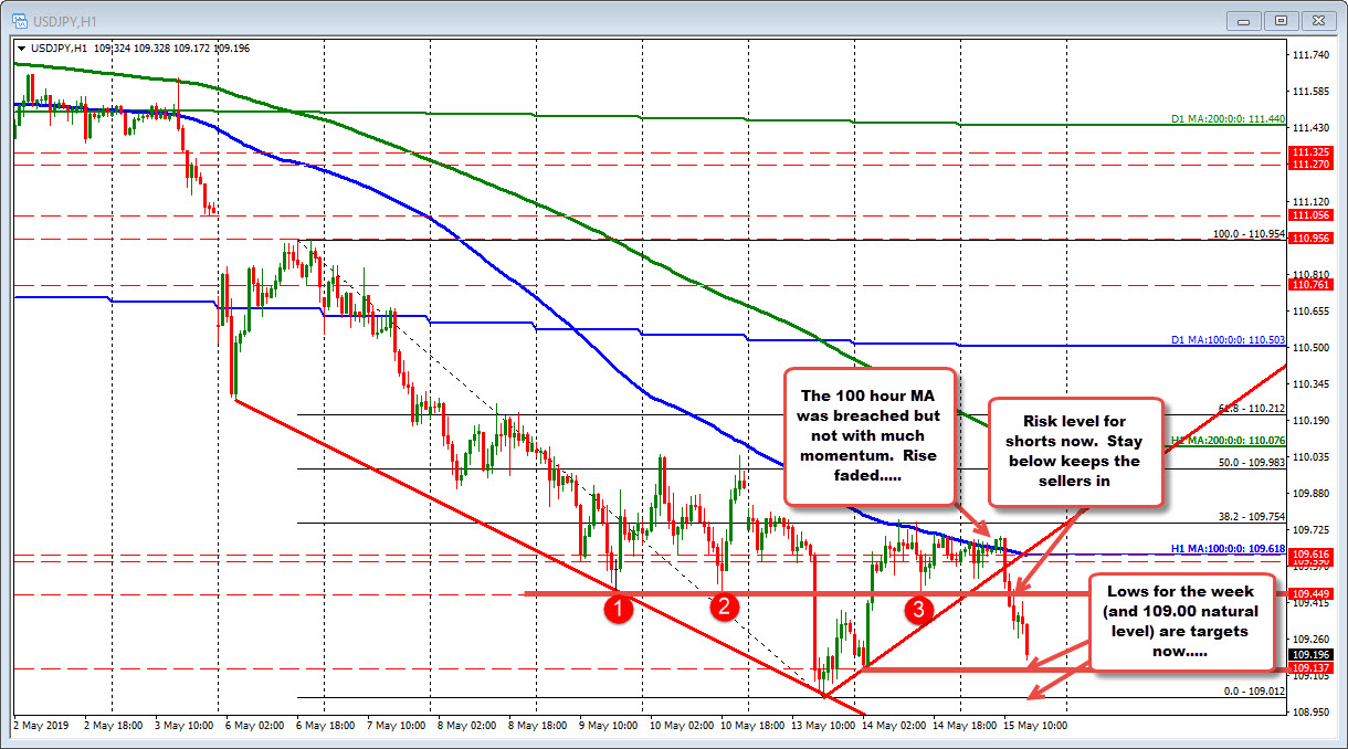 USDJPY looks toward the lows for the week after weaker retail sales
