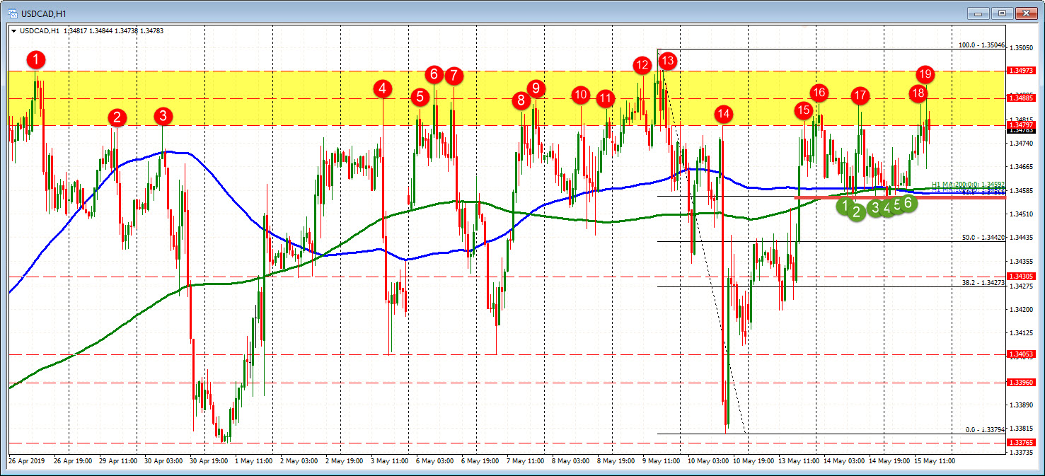 There is a big swatch ceiling at 1.3480-97 in the USDCAD