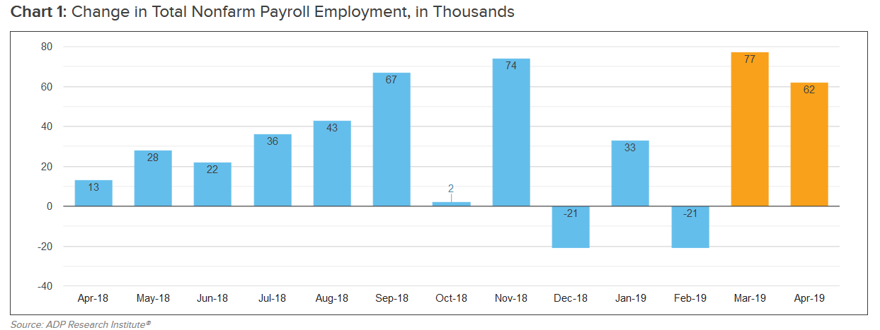 ADP canada employment April 2019