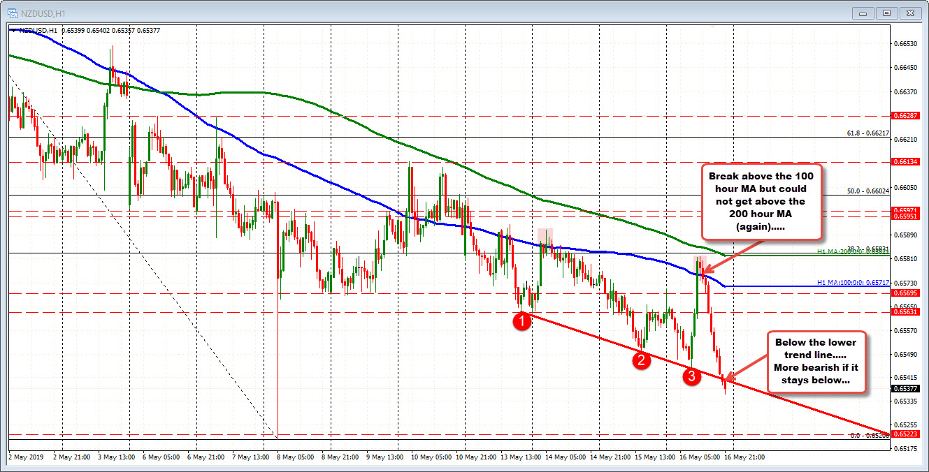NZDUSD is below the lower trend line