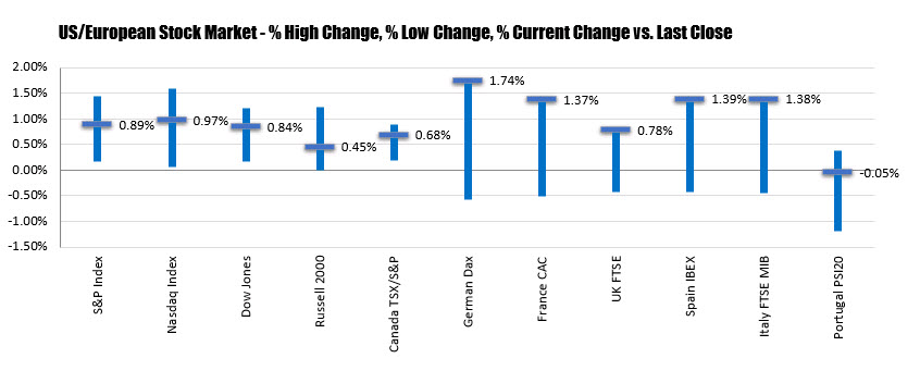 The % changes of the major currencies.