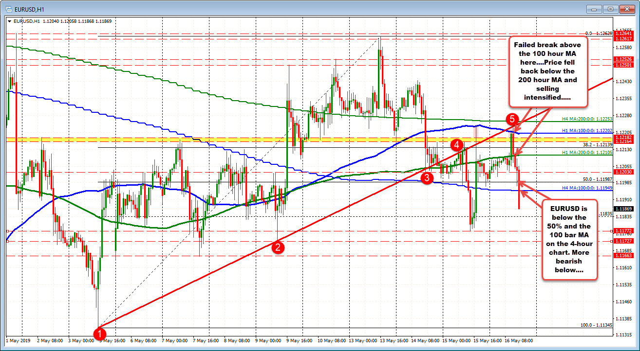 Test above 100 hour MA in the EURUSD at the high, failed.