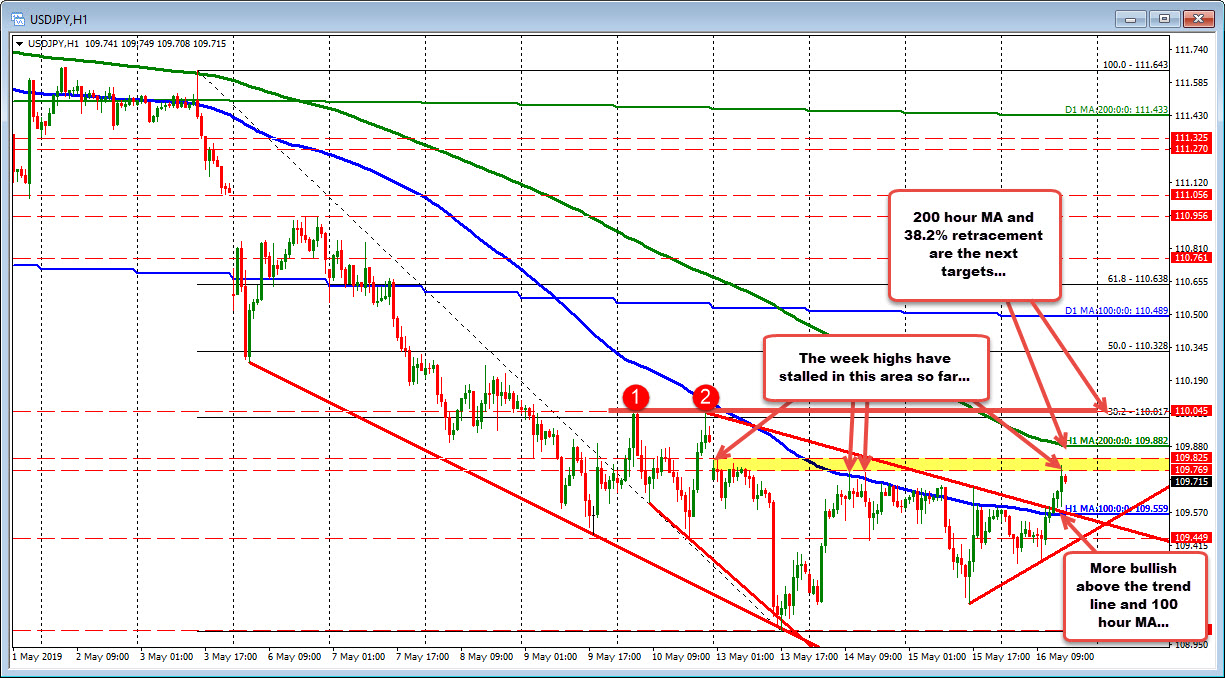 USDJPY breaks above its 100 hour MA and trend line