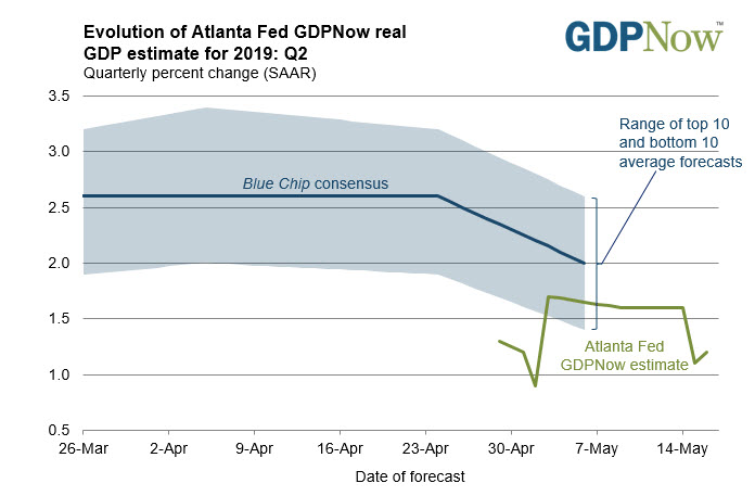 Atlanta Fed 2Q GDPNow index rises to 1.2% from 1.1% previously