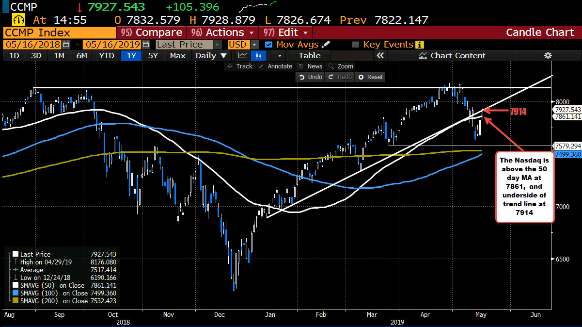 The Nasdaq both back above 50 day MA