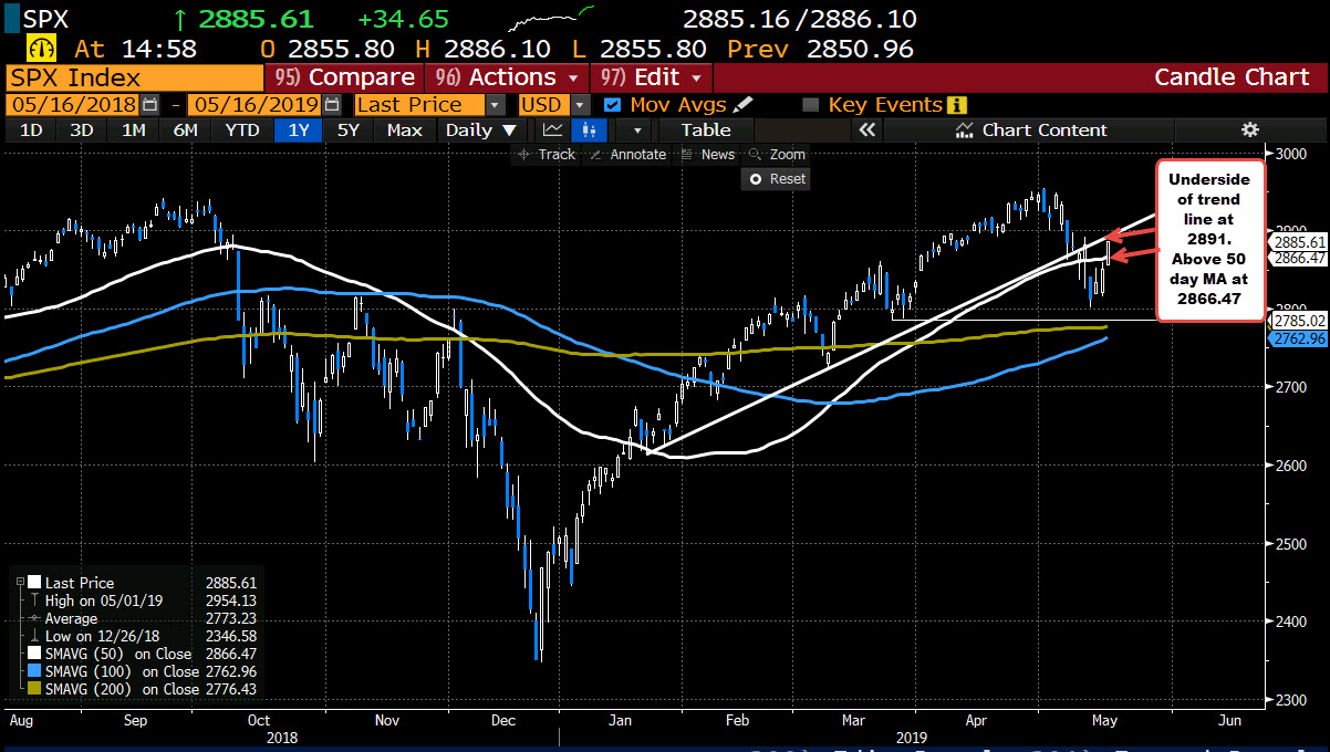 The S&P is above its 50 day MA