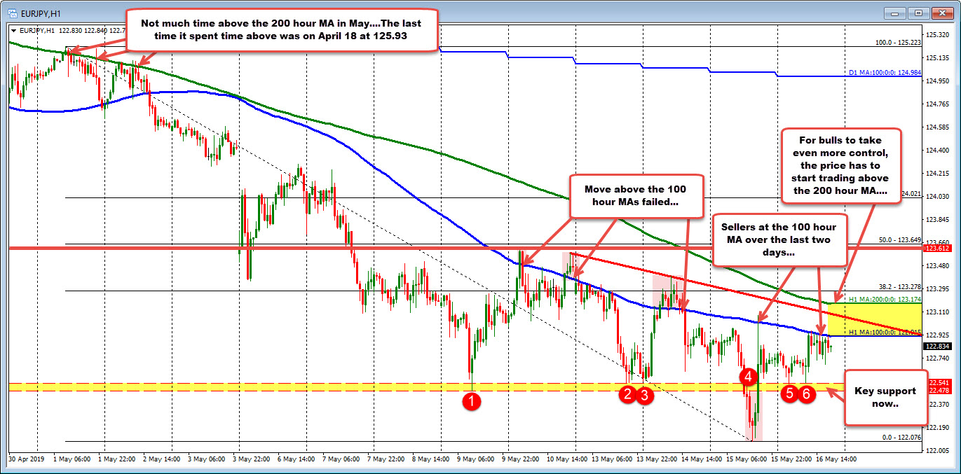 EURJPY stalls against its 100 hour MA