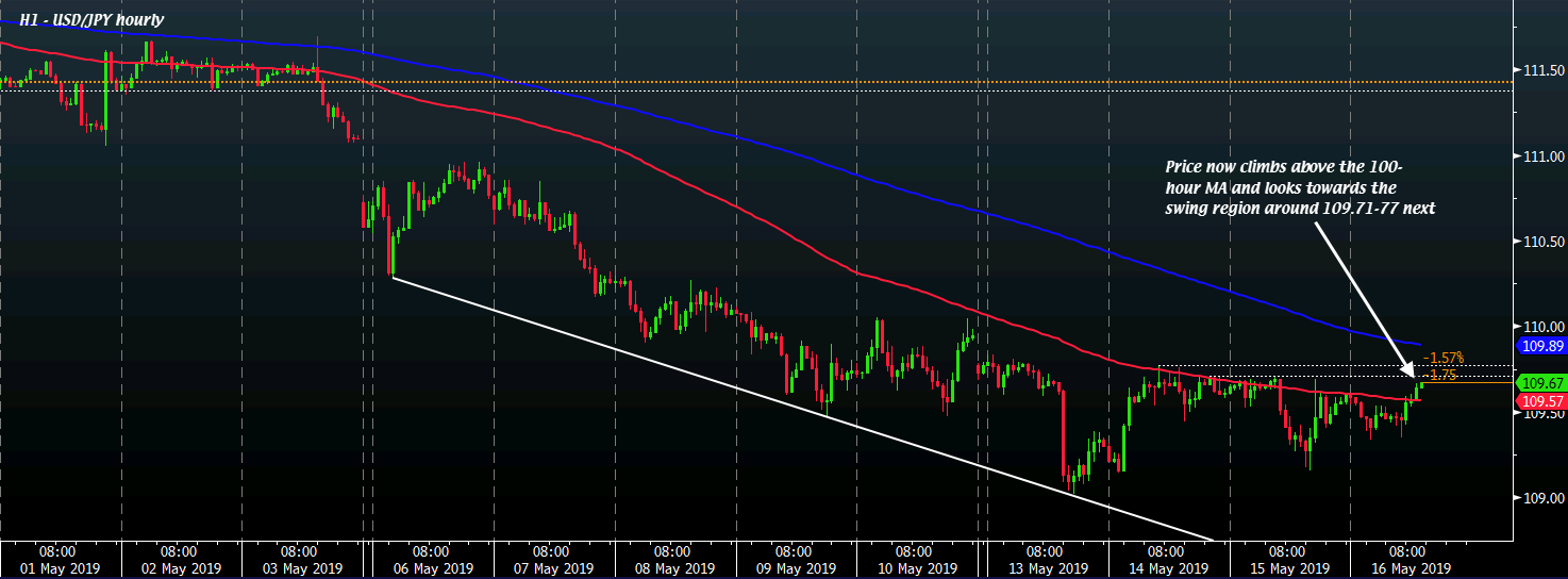 USD/JPY H1 16-05