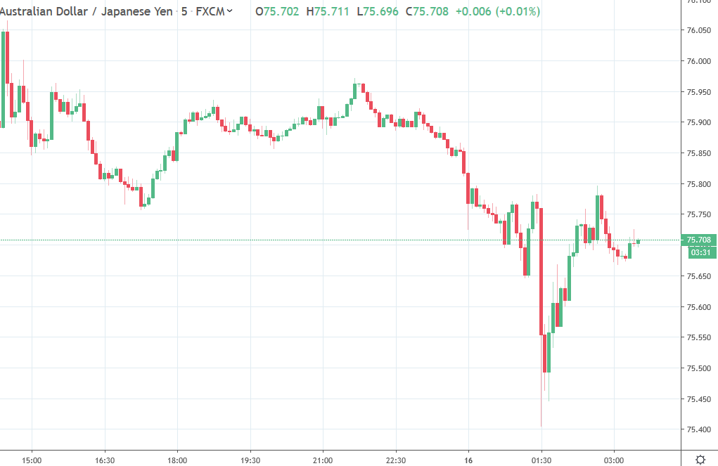 Forex news for Asia trading Thursday, May 16 2019