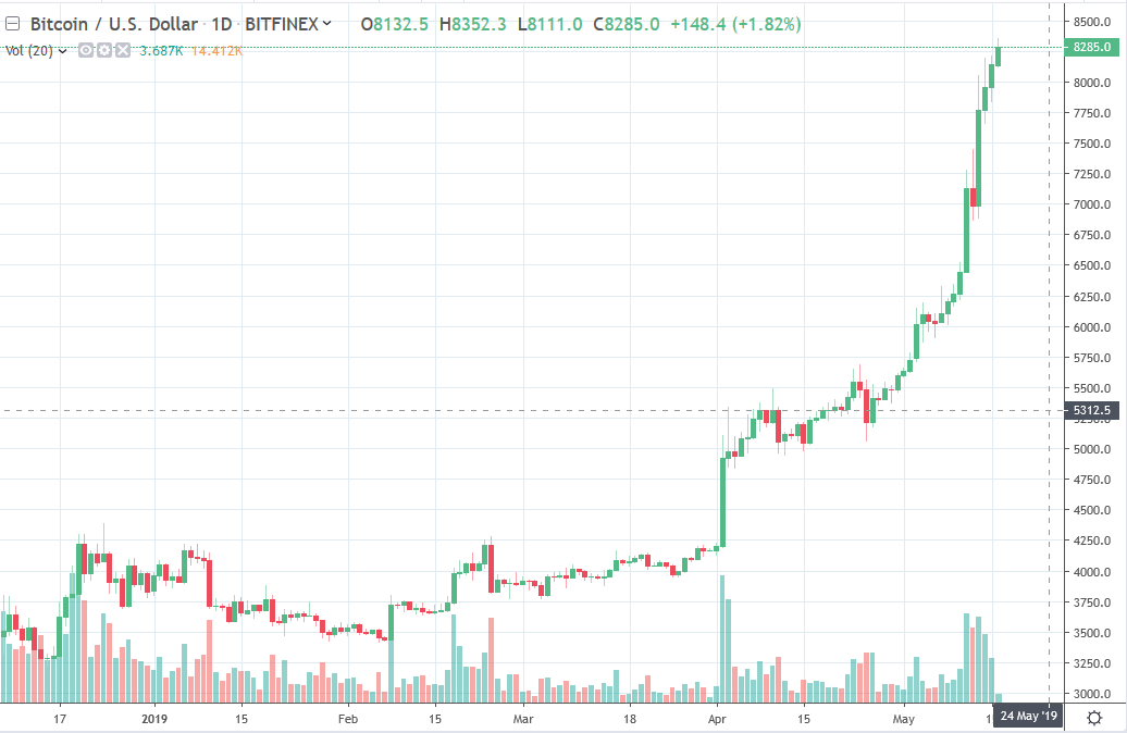 A CNBC report with comments on a pullback due for BTC.