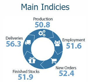 BusinessNZ Manufacturing PMI for April 2019