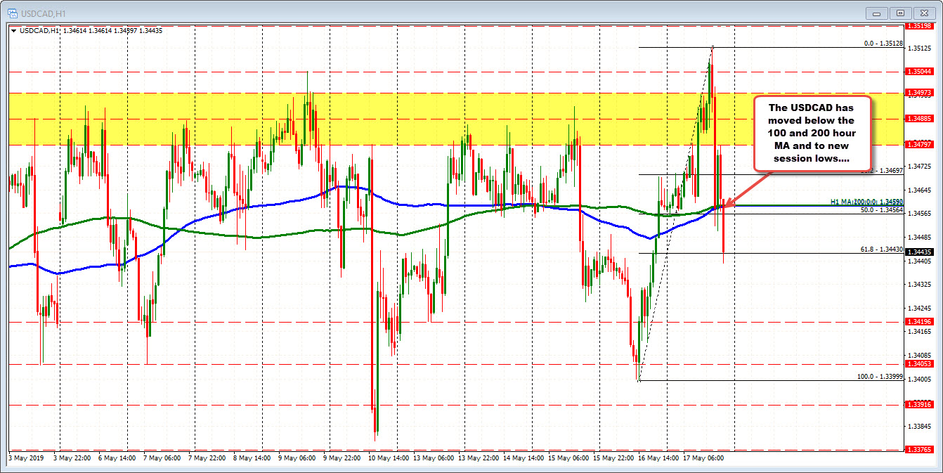 USDCAD fell below the 100 and 200 hour MA