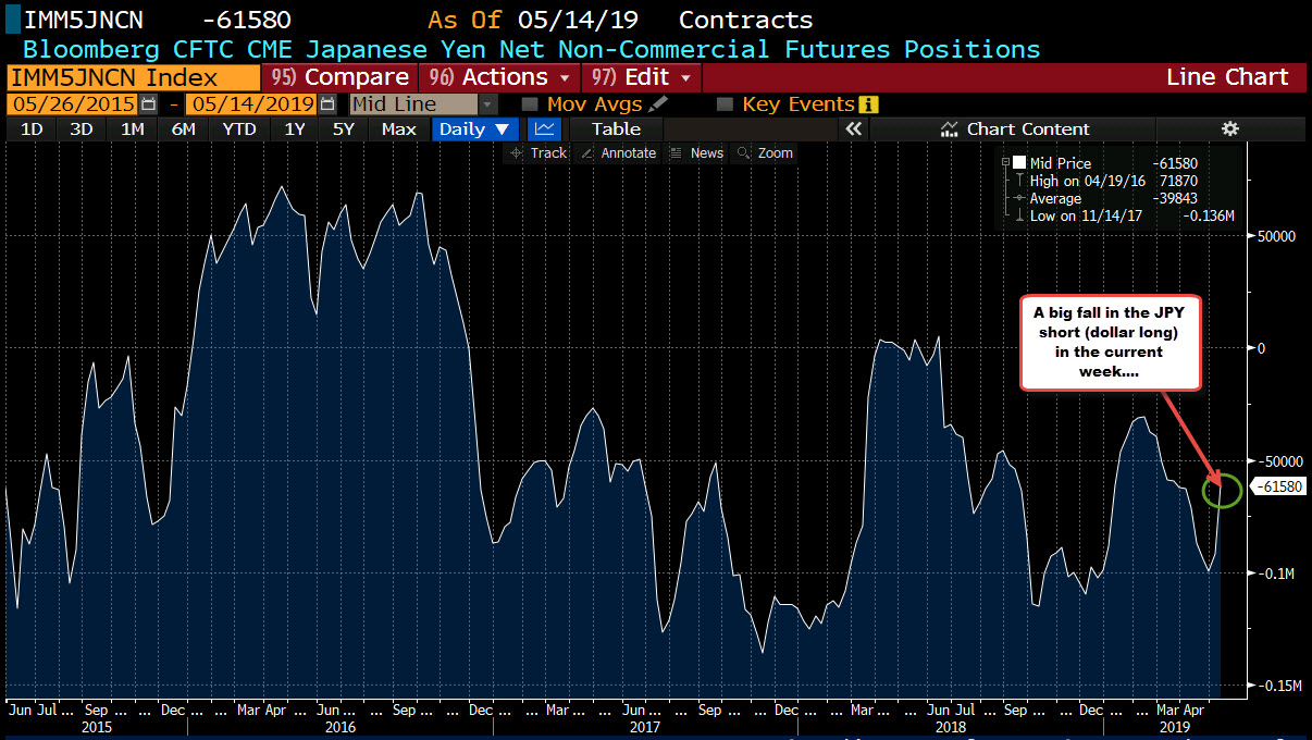 The JPY shorts were trimmed in the current week by 30K