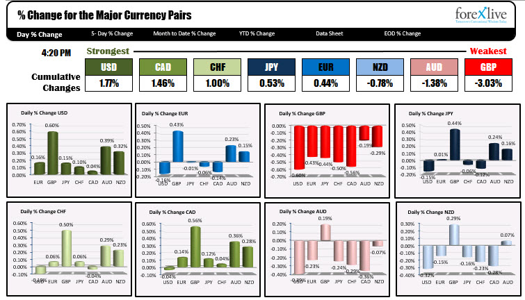 The USD was the strongest of the major currencies for the 2nd day in a row