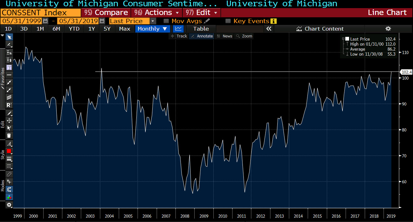 University of Michigan consumer sentiment soars to 102.4